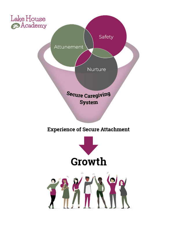 1907_Lake House_Infographic_Interpersonal Growth Model_v4